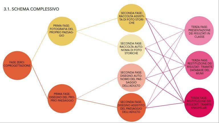 schema complessivo COVID